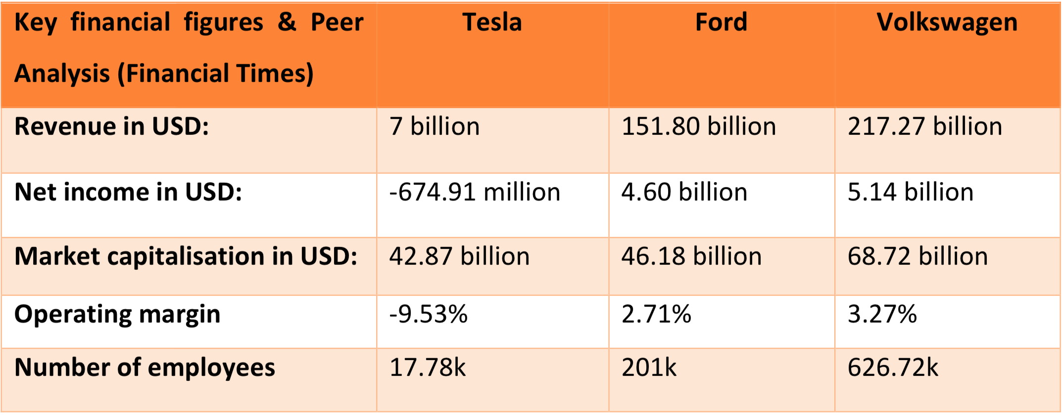 This presence is met with high customer engagement, as most purchases have been conducted online (Tesla Annual Report, 2016).